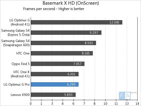 LG Optimus G Pro Basemark X OnScreen