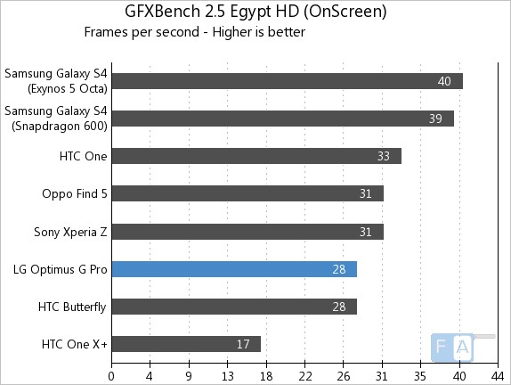 LG Optimus G Pro GFXBench 2.5 Egypt OnScreen