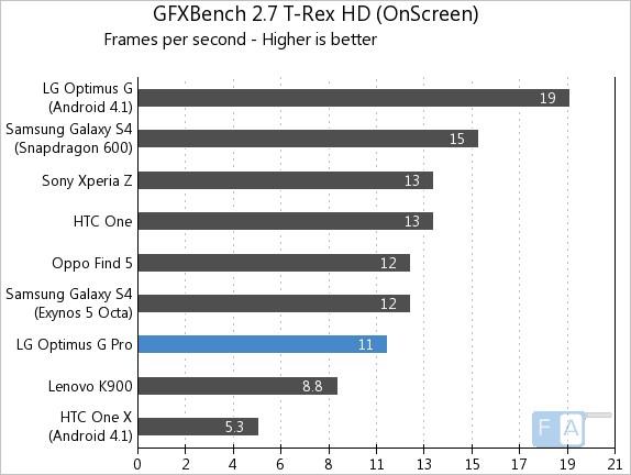 LG Optimus G Pro GFXBench 2.7 T-Rex OnScreen