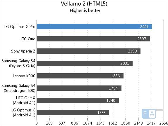 LG Optimus G Pro Vellamo HTML5