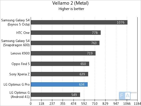 LG Optimus G Pro Vellamo Metal