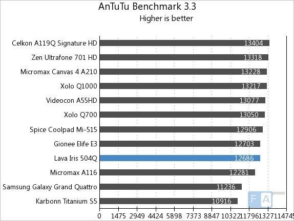 Lava Iris 504Q AnTuTu Benchmark 3.3