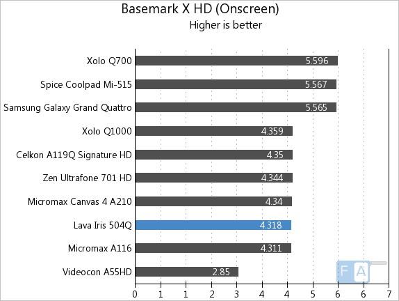 Lava Iris 504Q Basemark X HD OnScreen