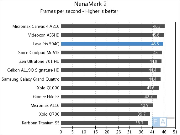 Lava Iris 504Q NenaMark 2