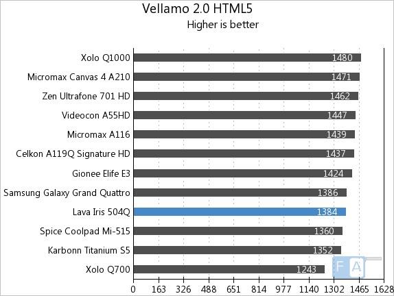 Lava Iris 504Q Vellamo 2 HTML5