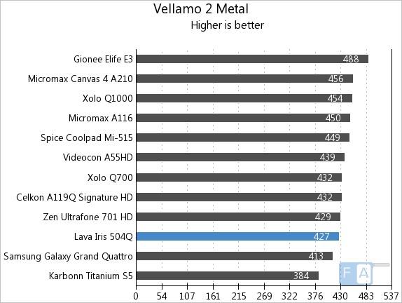 Lava Iris 504Q Vellamo 2 Metal