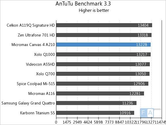 Micromax A210 Canvas 4 AnTuTu 3.3
