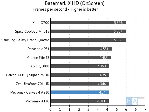 Micromax A210 Canvas 4 BaseMark X Onscreen