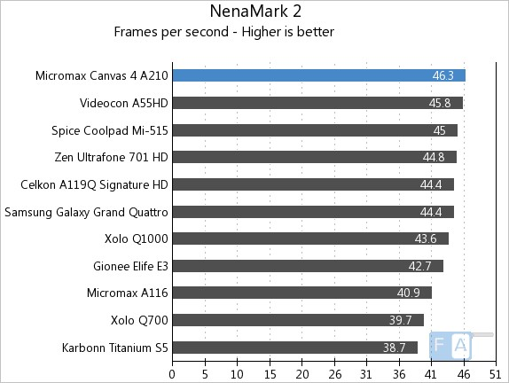 Micromax A210 Canvas 4 NenaMark 2