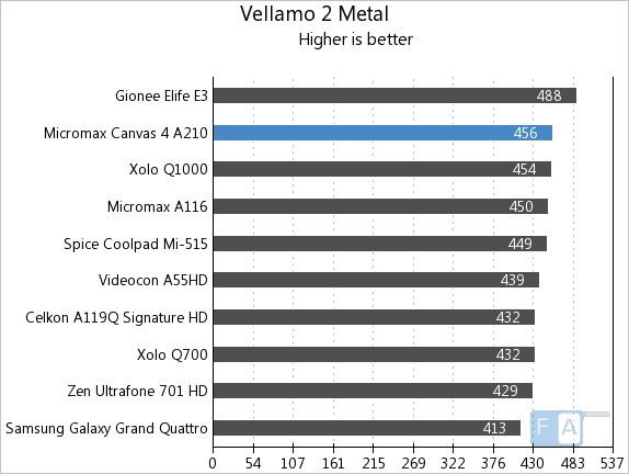 Micromax A210 Canvas 4 Vellamo 2 Metal