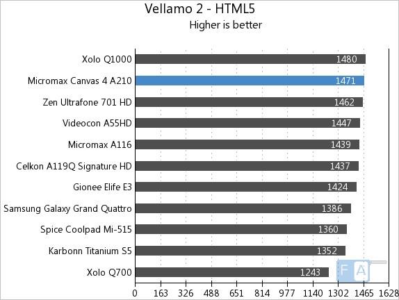 Micromax A210 Canvas 4 Vellamo2 HTML5