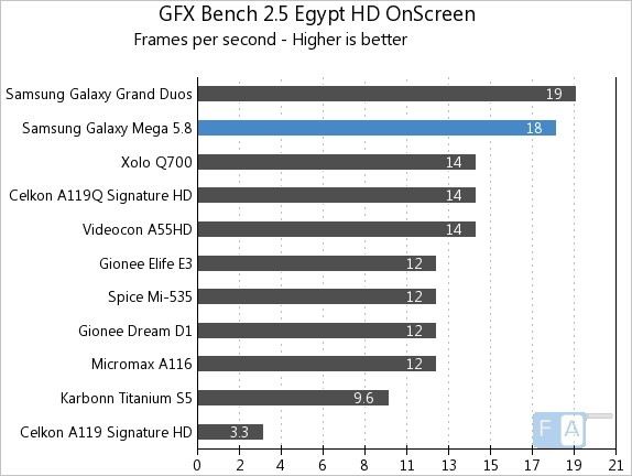 Samsung Galaxy Mega 5.8 GFXBench 2.5 Egypt OnScreen