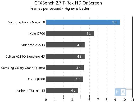 Samsung Galaxy Mega 5.8 GFXBench 2.7 T-Rex OnSscreen