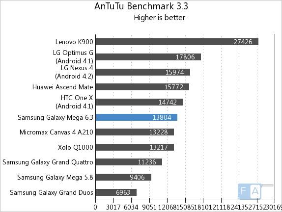 Samsung Galaxy Mega 6.3 AnTuTu 3.3