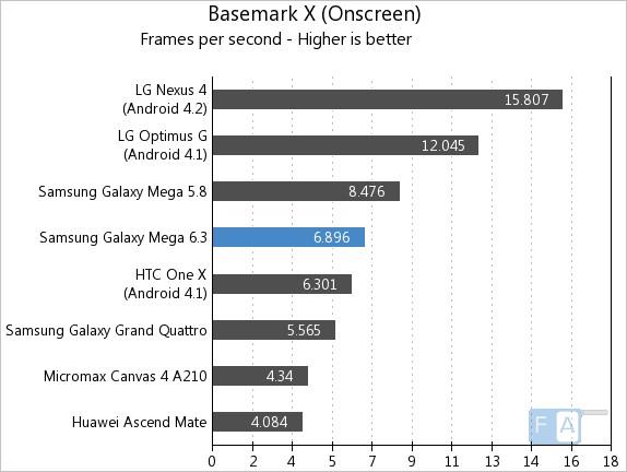 Samsung Galaxy Mega 6.3 BaseMark X OnScreen
