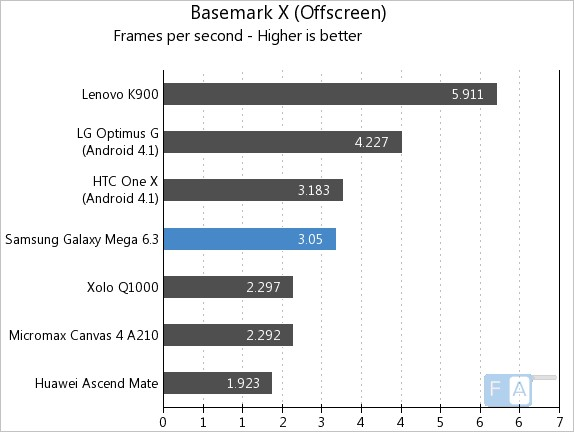Samsung Galaxy Mega 6.3 Basemark X OffScreen