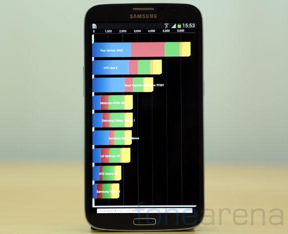 Samsung Galaxy Mega 6.3 Benchmarks