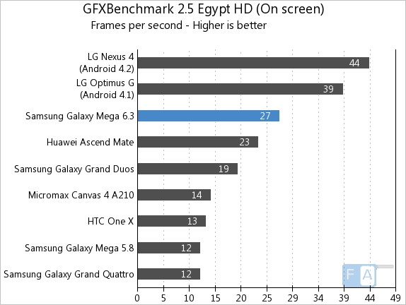 Samsung Galaxy Mega 6.3 GFXBench 2.5 Egypt OnScreen
