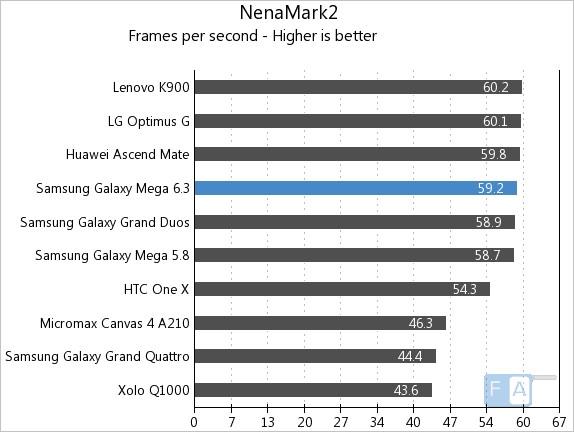 Samsung Galaxy Mega 6.3 NenaMark2