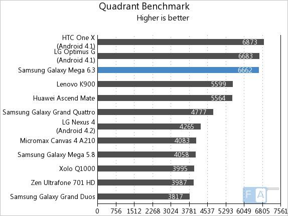 Samsung Galaxy Mega 6.3 Quadrant