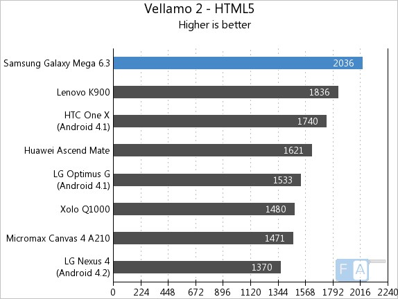 Samsung Galaxy Mega 6.3 Vellamo 2 HTML5