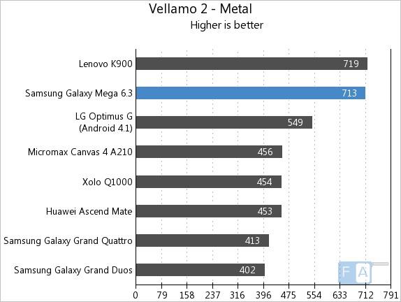 Samsung Galaxy Mega 6.3 Vellamo 2 Metal
