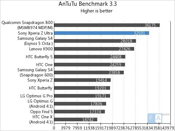 Sony Xperia Z Ultra AnTuTu 3.3