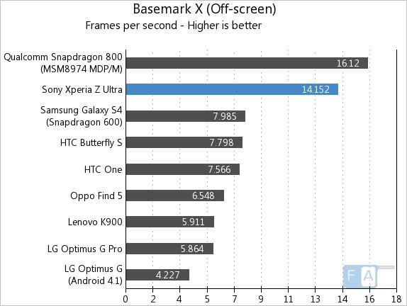 Sony Xperia Z Ultra Basemark X Offscreen