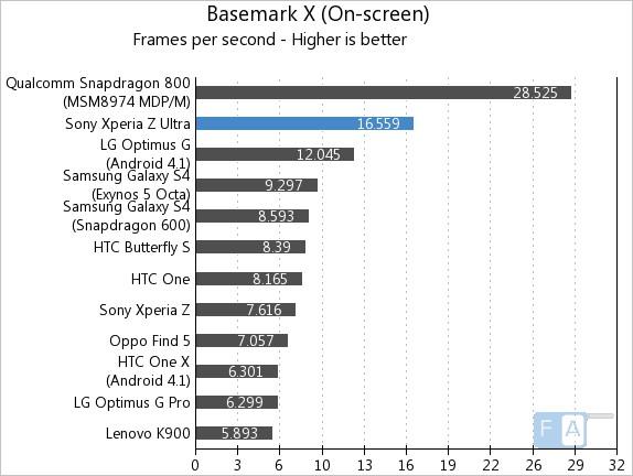 Sony Xperia Z Ultra Basemark X Onscreen