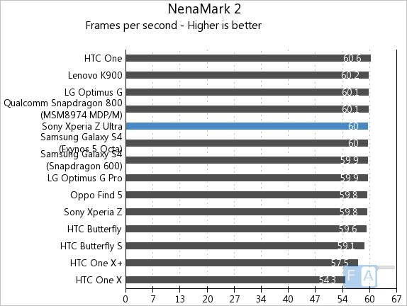 Sony Xperia Z Ultra NenaMark2