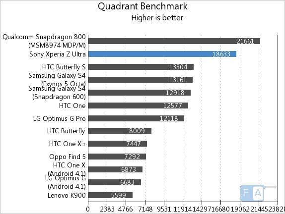Sony Xperia Z Ultra Quadrant