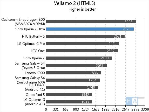 Sony Xperia Z Ultra Vellamo2 HTML5