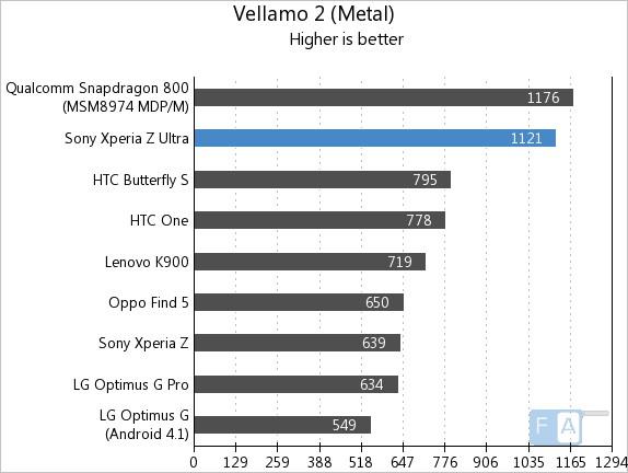 Sony Xperia Z Ultra Vellamo2 Metal