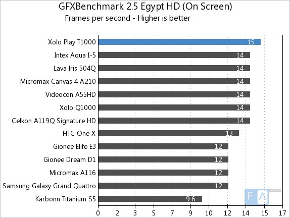 Xolo Play T1000 GFXBench 2.5 Egypt