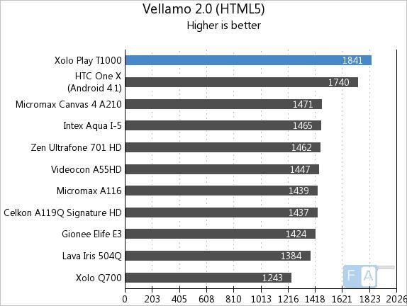 Xolo Play T1000 Vellamo2 HTML5