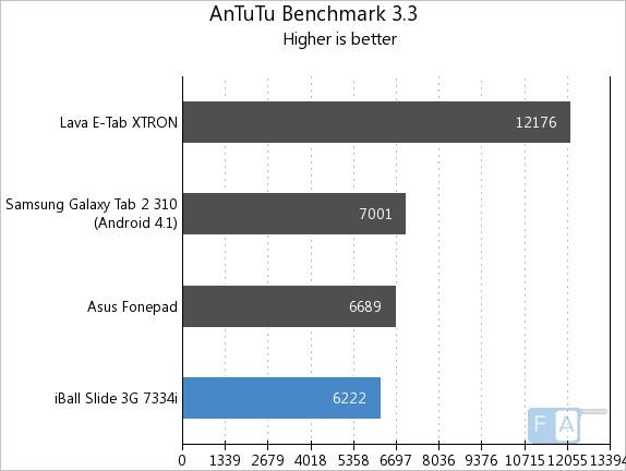 iBall Slide 3G 7334i AnTuTu 3.3