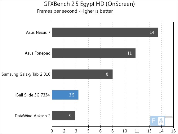 iBall Slide 3G 7334i GFXBench 2.5 Egypt Onscreen