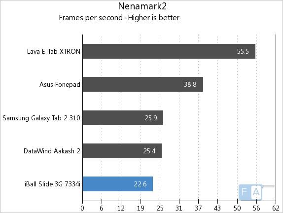 iBall Slide 3G 7334i NenaMark2