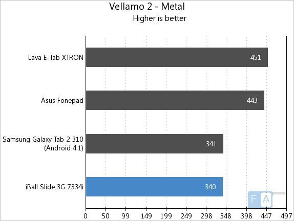 iBall Slide 3G 7334i Vellamo 2 Metal