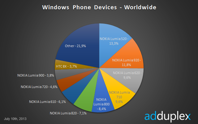 It Has Been Just Four Months Since The Nokia Lumia  Started Rolling Out In Various Parts Of The World Especially India But It Has Already Taken The Top