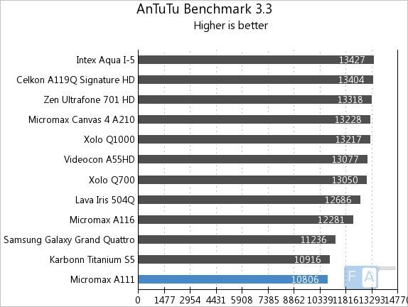 Micromax A111 AnTuTu 3.3