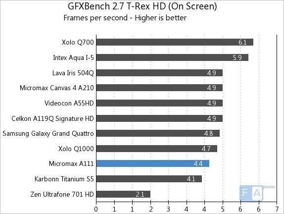 Micromax A111 GFXBench 2.7 T-Rex OnScreen
