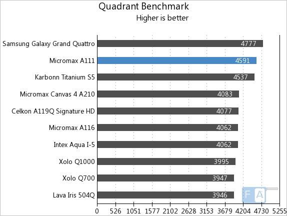 Micromax A111 Quadrant