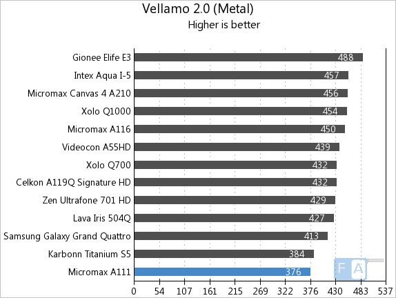 Micromax A111 Vellamo 2 Metal