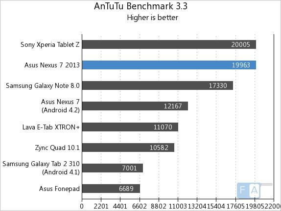 Antutu của Nexus 7 2013