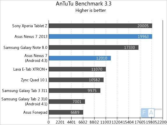 Nexus 7 2013 vs 2012 AnTuTu 3.3