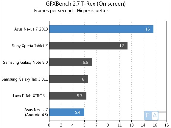 Nexus 7 2013 vs 2012 GFXBench 2.7 T-Rex OnScreen