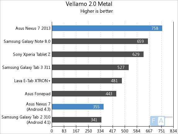 Nexus 7 2013 vs 2012 Vellamo 2 Metal