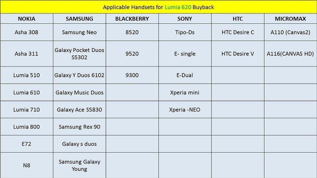 Nokia Asha Phones 2013 Nokia Even Accepts Asha Phones