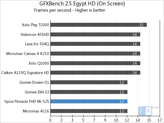 Spice Pinnacle FHD Mi-525 GFXBench 2.5 Egypt Onscreen
